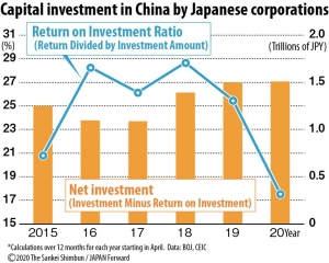 Capitalinvestmentinchinabyjapanesecorpor